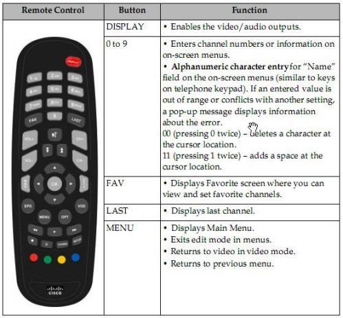 D9865-REMOTE | Cisco® D9865 Remote Control D9865remote